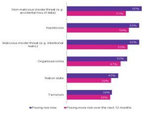 Doar 17% dintre antreprenorii britanici considera ca securitatea cibernetica este o prioritate