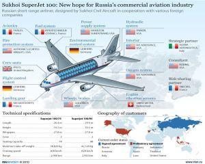 Suhoi doreste sa vanda un nou avion Superjet in 2016
