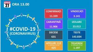 Numarul de cazuri de infectari cu noul coronavirus a crescut la  11.339, dintre care 3.141 de vindecari si 631 de decese