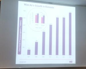 Wizz Air aduce a opta aeronava Airbus A320 in baza din Bucuresti