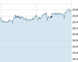 Bursa de Valori Bucuresti, plus 122% in ultima saptamana